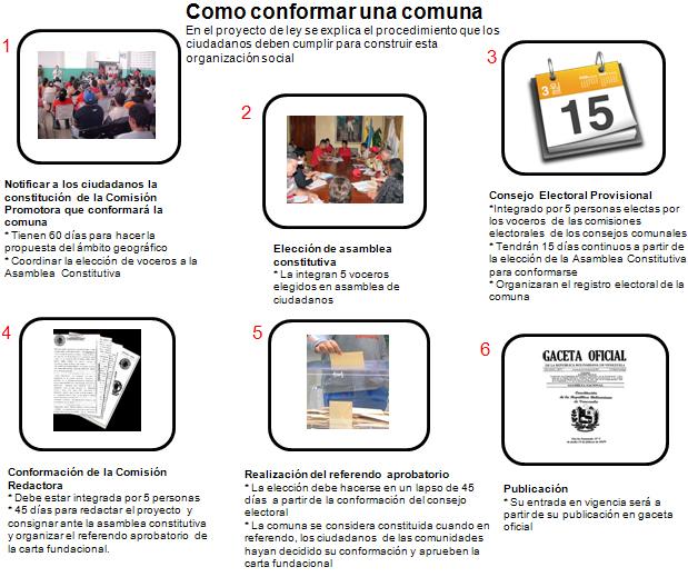 tramite_conformacion_comunas
