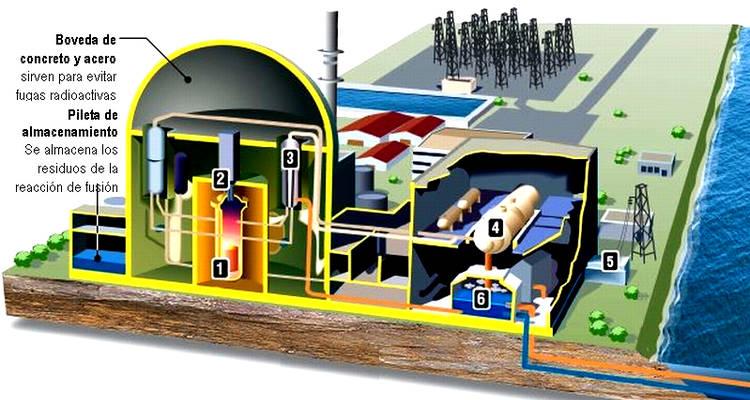 como funciona una central nuclear