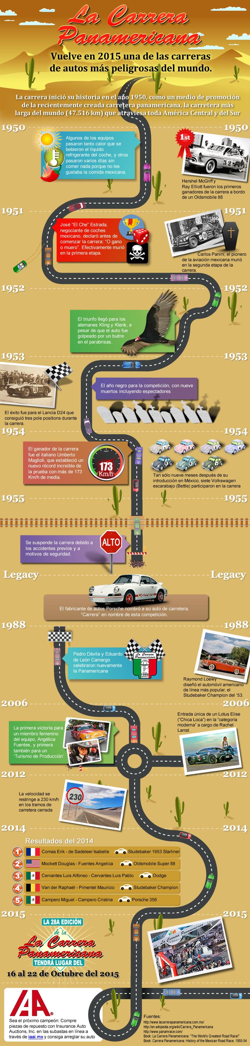 Infographic - La Carrera Panamericana