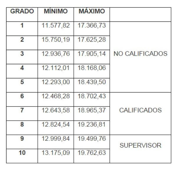 obreros_administacion
