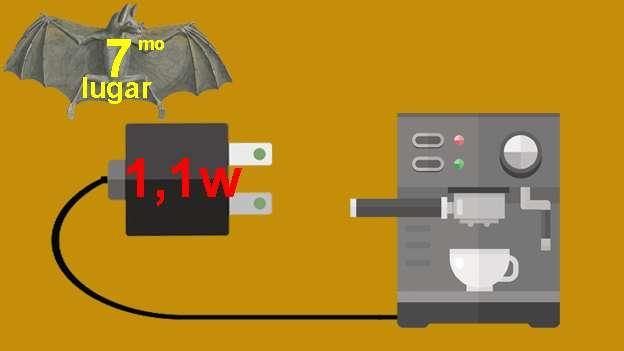 Cafetera,No es un electrodoméstico muy común, pero si tienes una en tu casa, consumirá poco más de 1w por cada hora que no lo estés usando y permanezca enchufada.
