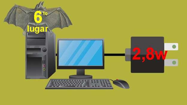 Computador de escritorio,Si se mantiene en modalidad 'dormido', el consumo se elevará a 21,1w. Y si simplemente está encendido sin hacer nada (con el monitor apagado) puede llegar a usar 73,9w.