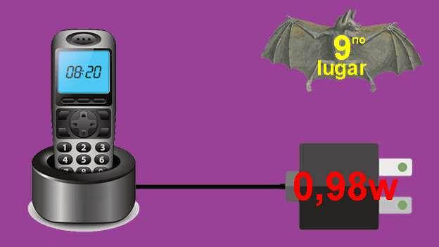 Teléfono inalámbrico,Si el teléfono incluye una contestadora, entonces el consumo se eleva a 2,9w por hora.
