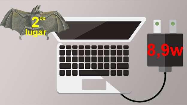 Laptops: Totalmente apagadas, las laptops pueden llegar a consumir hasta 8,9w por hora. En modalidad 'durmiente' o 'sleep' puede elevarse hasta 15,7w.