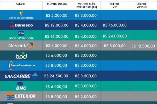 Listado De L Mites Di Rios Para Retiros Por Cajeros Autom Ticos