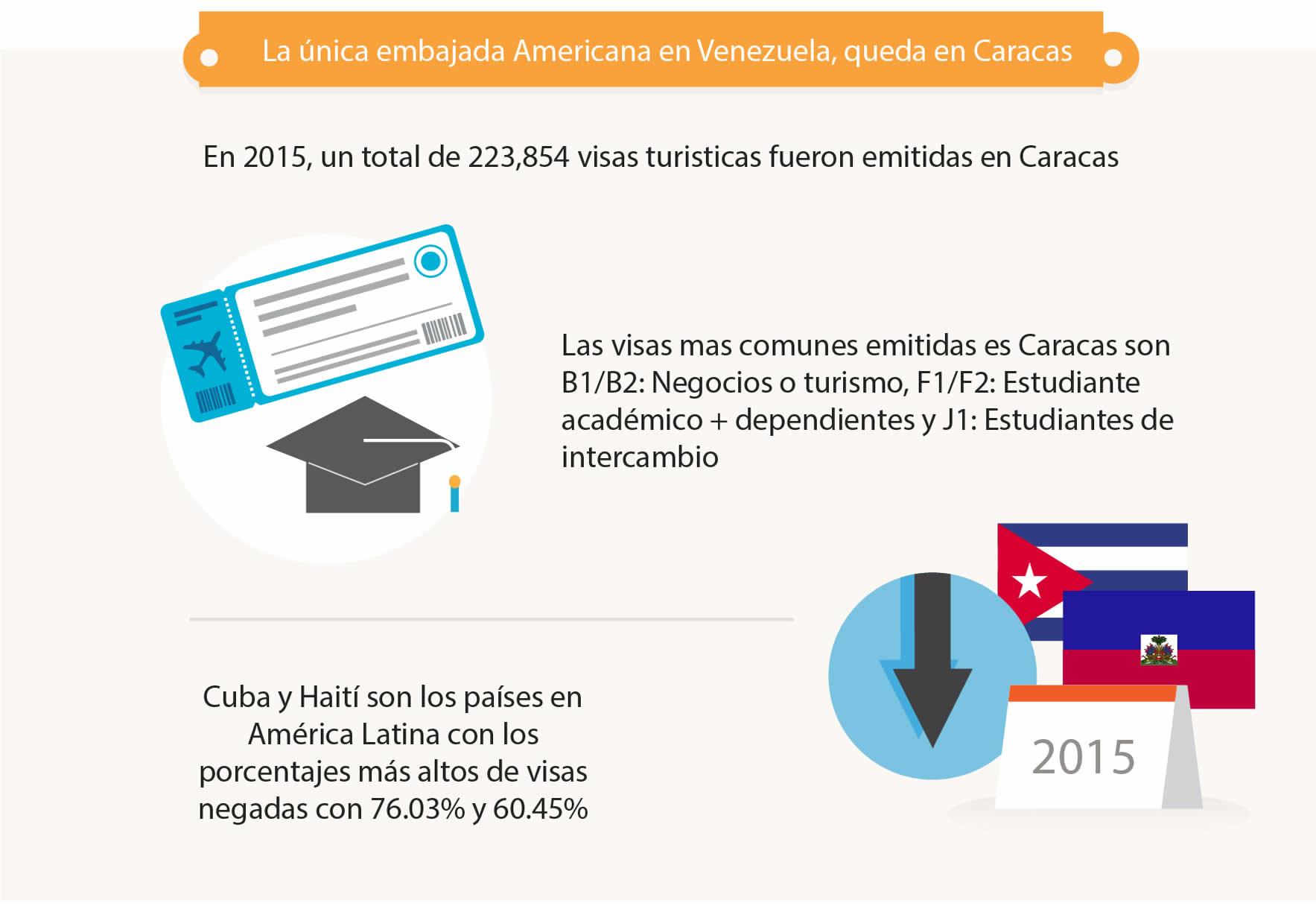 Como realizar la cita para la visa en la Embajada de Estados Unidos en Venezuela (3)