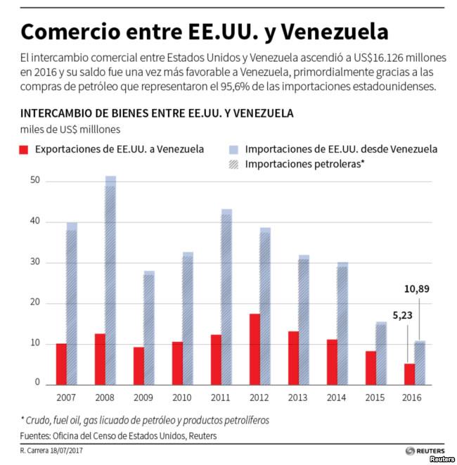 comercio eeuu venezuela petroleo