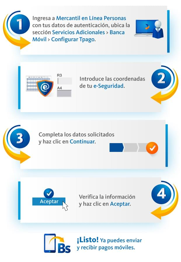 C mo afiliarse y pagar con la app tpago del banco for Banco exterior venezuela en linea