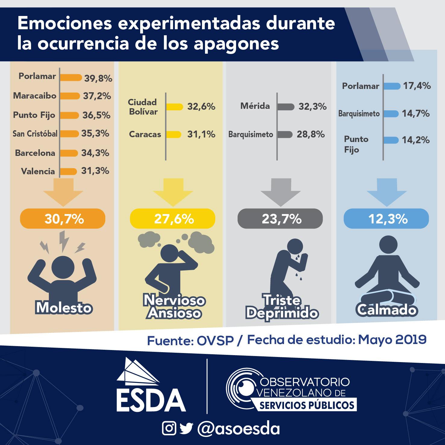 venezolanos sufren emociones negativas por los apagones