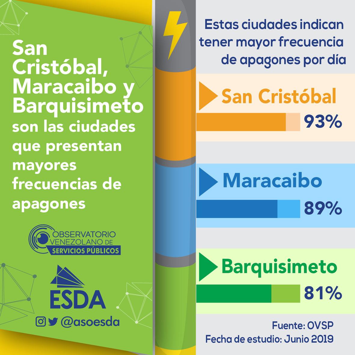 San Cristóbal, Maracaibo y Barquisimeto son las ciudades que presentan mayores frecuencias de apagones