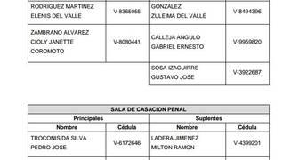 Estos son los nombres de los nuevos magistrados nombrados por la Asamblea Nacional