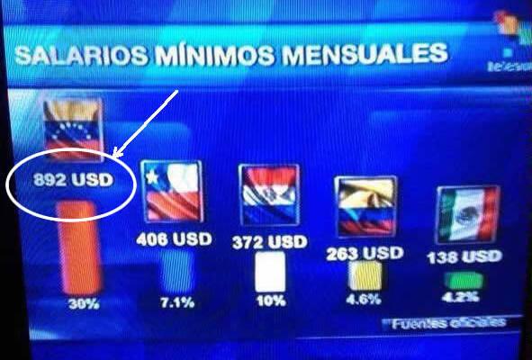 Salario Minimo TELESUR