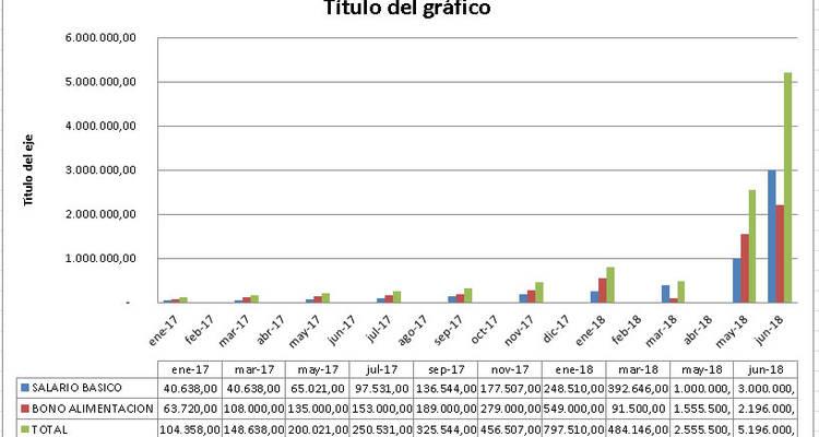 Fechas y Montos de Aumentos de Salario Mínimo y Bono Alimentación en Venezuela