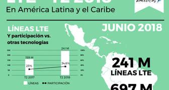 USO DE LA TECNOLOGIA 4G LTE EN AMERICA LATINA