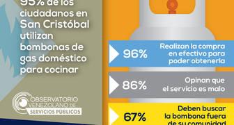 Escasez de Gas en San Cristóbal