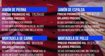 Codhez presentó monitoreo de precios de Septiembre 2019