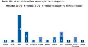 ESTADISTICAS DEL USO DE REDES 5G