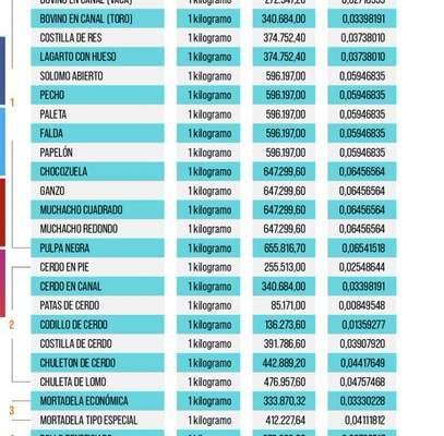 Lista de precios acordados de los 27 productos de la Canasta Básica Alimentaria