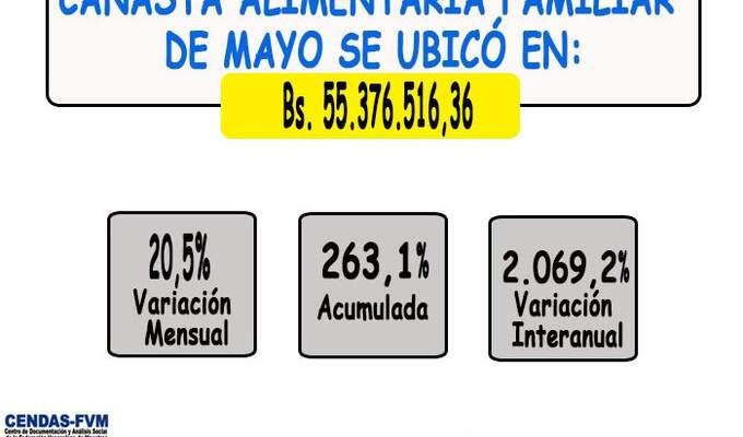 Canasta alimentaria se ubicó en 283 dólares en mayo (3)