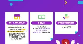 ESTADISTICAS DE PRECIOS INFLACIÓN MARACAIBO ZULIA VENEZUELA MAYO 2020 (1)