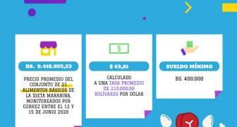Alimentos regulados en Maracaibo