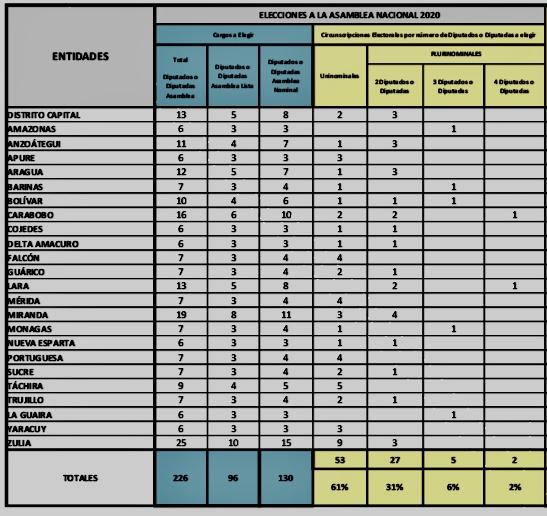 CIRCUITOS ELECTORALES VENEZUELA PARLAMENTARIAS 2020