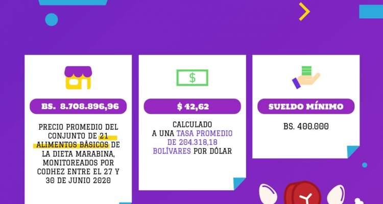 MONITOR DE INFLACIÓN MARACAIBO JUNIO 2020 (8)