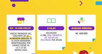 ESTADISTICAS DE INFLACIÓN CANASTA ALIMENTICIA MARACAIBO AGOSTO 2020 (2)