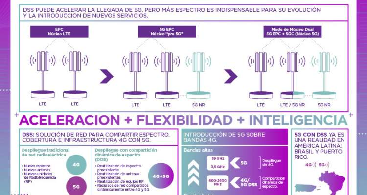 REDES 5G AMERICA