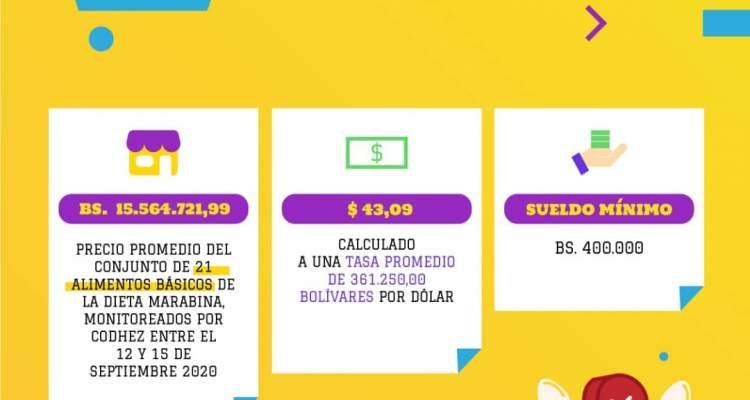 ESTADISTICAS DE INFLACIÓN EN VENEZUELA CANASTA BASICA MARACAIBO ZULIA (3)