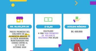 ESTADISTICAS CANASTA ALIMENTARIA EN VENEZUELA OCTUBRE 2020 (1)