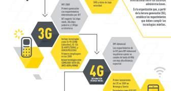 La historia de las Generaciones Celulares desde el 1G al 5G
