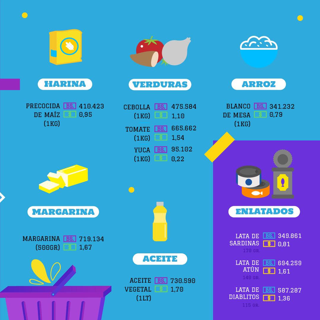 Se necesitan 3 meses de salario mínimo para comprar un cartón de huevos, ESTADISTICAS DE INFLACION EN VENEZUELA (1)
