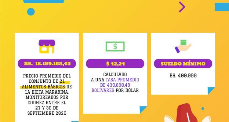 Se necesitan 3 meses de salario mínimo para comprar un cartón de huevos, ESTADISTICAS DE INFLACION EN VENEZUELA (3)