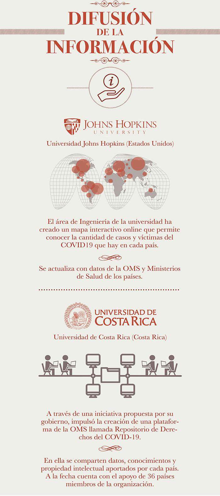 UNIVERSIDADES CONTRA EL COVID DIFUSION DE INFORMACIÓN