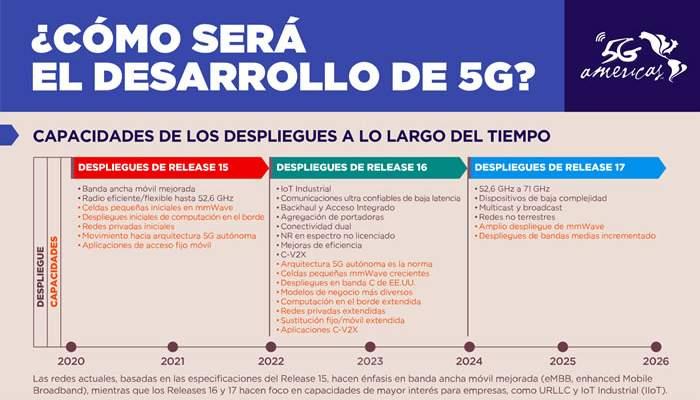 Cómo será el desarrollo de la 5G