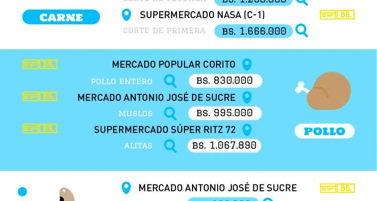 ESTADISTICAS INFLACIÓN CANASTA ALIMENTARIA VENEZUELA OCTUBRE 2020 (3)