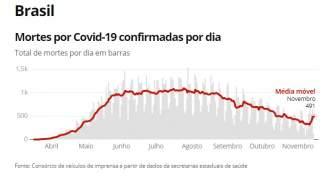 Segunda ola de coronavirus en Brasil