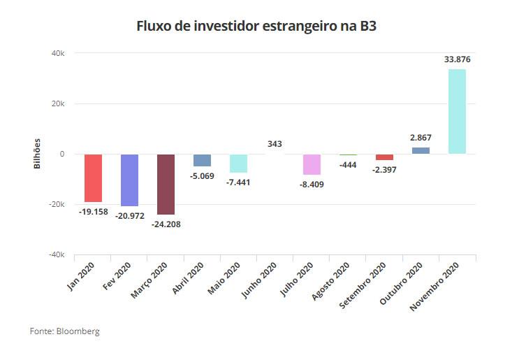 inversores-extranjeros-bolsa-de-sao-paulo