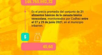 Canasta Codhez - Barquisimeto - JUN II 2021 (2)