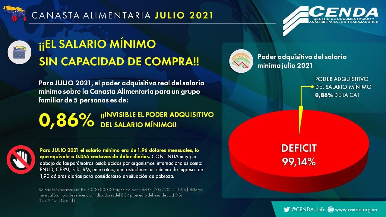 CANASTA ALIMENTARIA VENEZUELA JULIO 2021 CENDA
