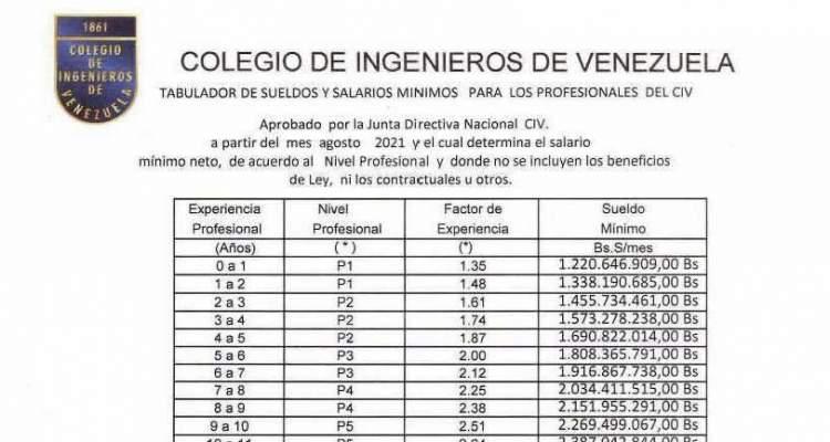 TABULADOR VIGENTE COLEGIO DE INGENIEROS DE VENEZUELA 2021 2022