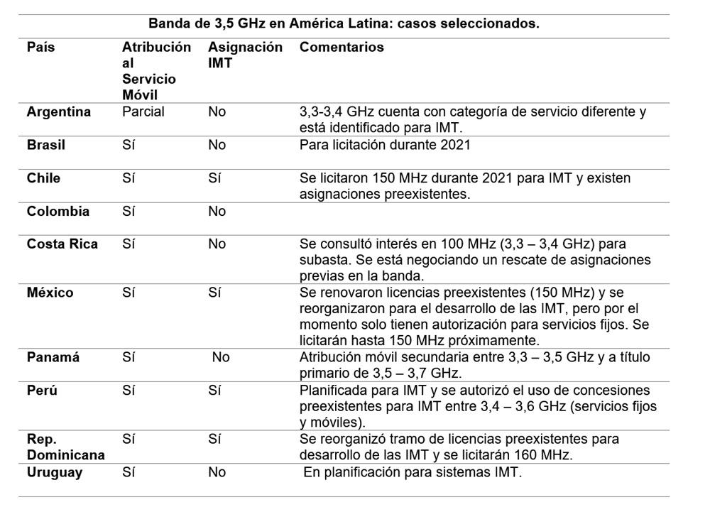 Estado de las bandas de espectro radioeléctrico en América Latina 2 300 MHz 2 500 MHz y 3 500 MHz
